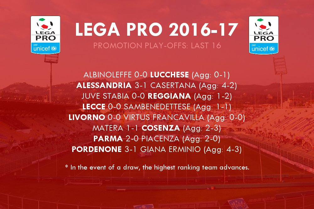 #Parma, #Lecce, #Livorno, #Reggiana, #Cosenza, #Alessandria, #Pordenone &amp; #Lucchese are through to the #LegaPro play-off #FinalEight stage.<br>http://pic.twitter.com/GkYLlpcFAj