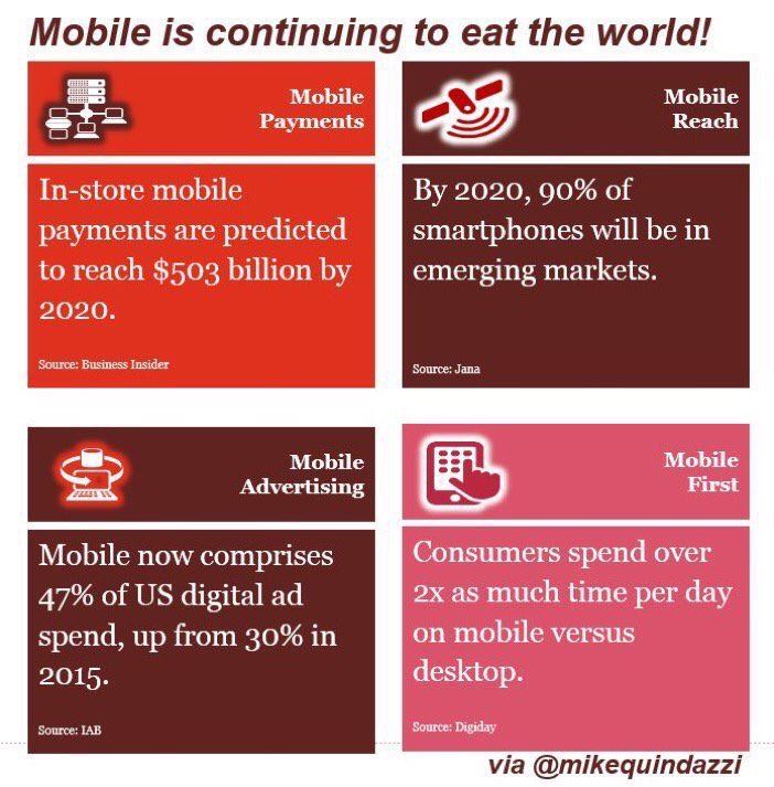 Here's Why #Mobile Matters by @MikeQuindazzi #PwC #Smartphones #MobileBanking #MobileApp #MobileMarketing #MobilePayments #CX @asthanakamit<br>http://pic.twitter.com/67QvMY5BXe