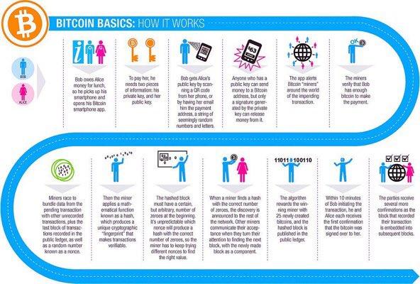 How #Bitcoin Works  #Fintech #Blockchain #Crypto #CryptoCurrency #Digital #BigData #CyberSecurity #startups  #makeyourownlane #tech<br>http://pic.twitter.com/oGcmWg6wAE
