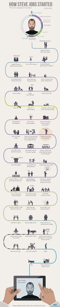How Steve Jobs Started   #infographic #bigdata #marketing #startup #Innovation #Digital #mpgvip #defstar5 #makeyourownlane #GrowthHacking<br>http://pic.twitter.com/fm8Ew0UOAJ