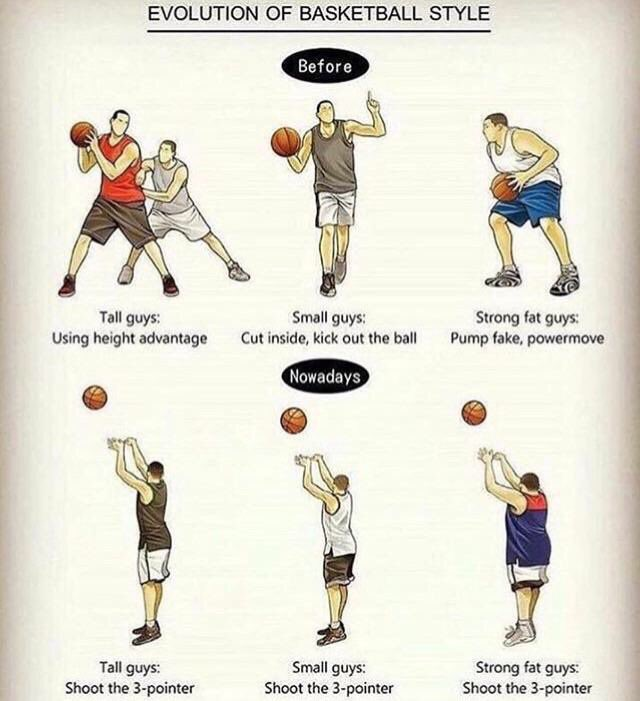 How to basketball