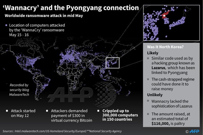 Jury out on North Korea link to ransomware attack https://t.co/xD19RCZj9a