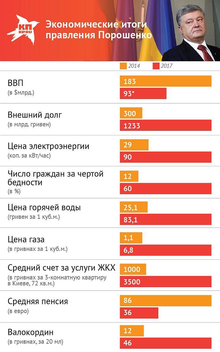 'Украина стала банкротом. В 2018-19 годах надо возвращать $21 млрд долгов. Чем?': Три года президентства Порошенко https://t.co/0qzvXYLmuy