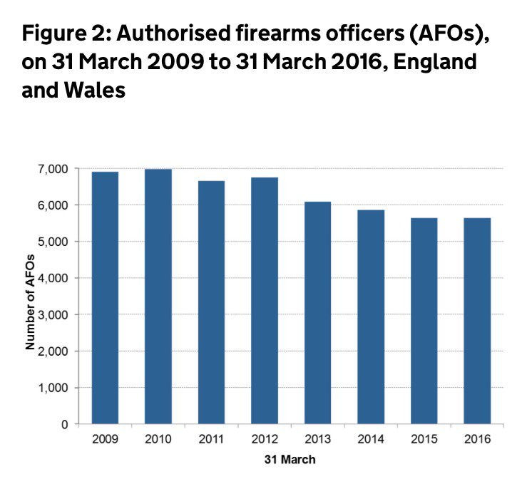 This table outlines the cuts to armed #police numbers in England and Wales between 2009 and 2016 #CutsHaveConsequences.<br>http://pic.twitter.com/rU1rKNDFeu