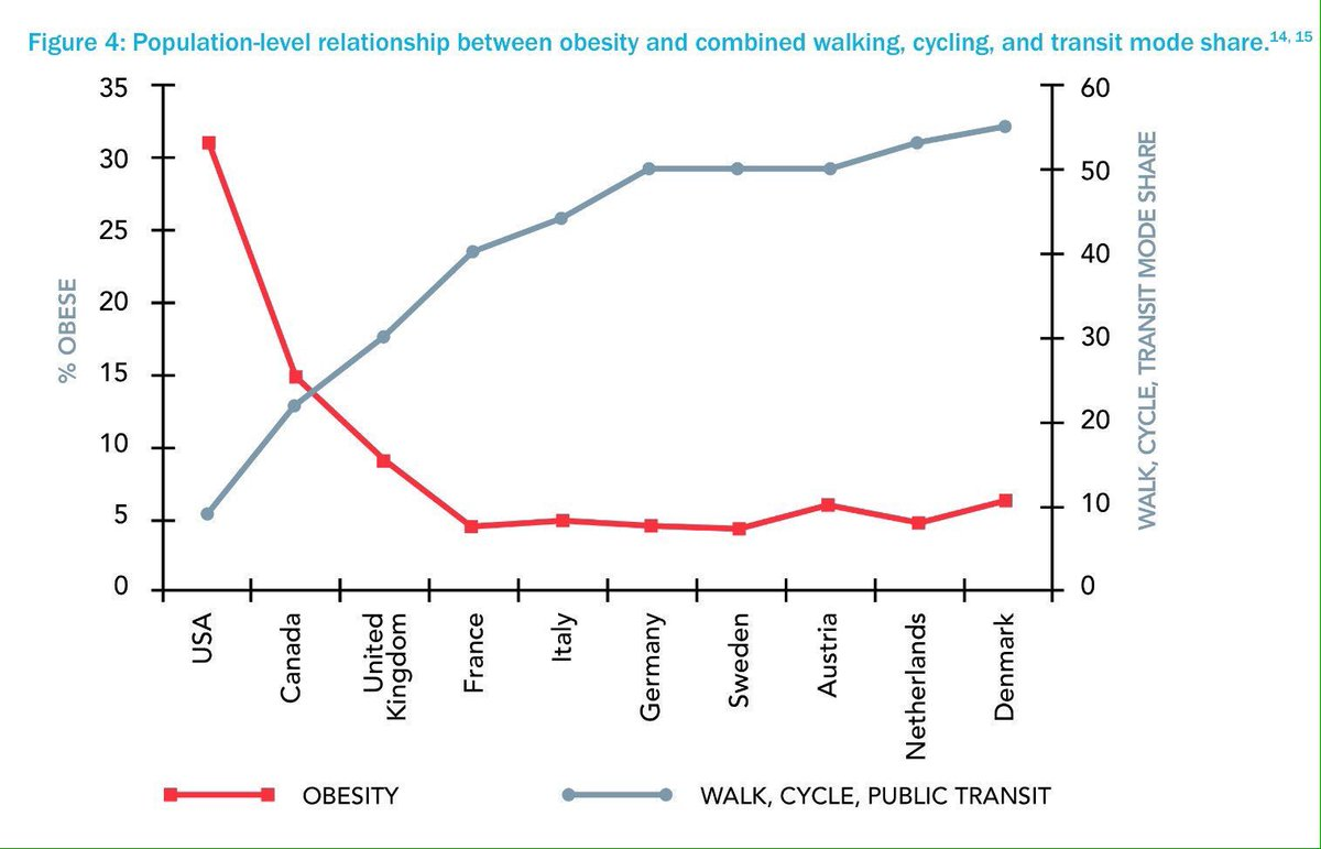 Linking #obesity to #urban #mobility   Greater #Walking #Cycling #Transit Better #PublicHealth  Simple!  Via @urbanthoughts11  @WRIcities<br>http://pic.twitter.com/bNRGZ6Hcuq