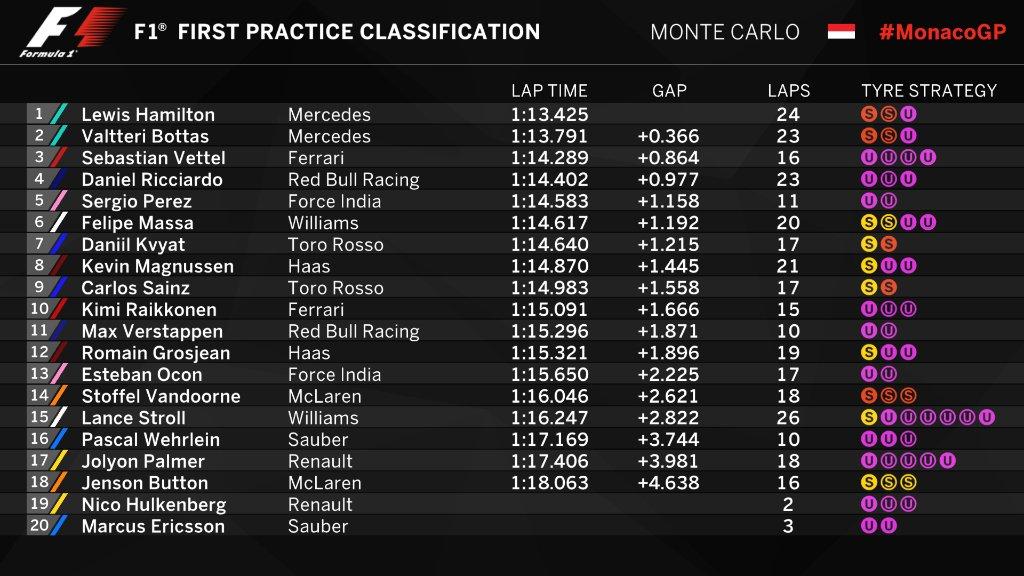 Entrenamientos libres 1 Gran Premio de Fórmula 1 Mónaco 2017 / Resultados