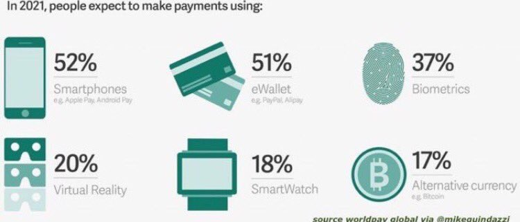 Cash is Still King, But The Payments Landscape is Evolving Rapidly  #FinTech #MobilePay #Cash #MobilePayments #mpgvip #defstar5 #Banking #IT<br>http://pic.twitter.com/mhclMIYeZM