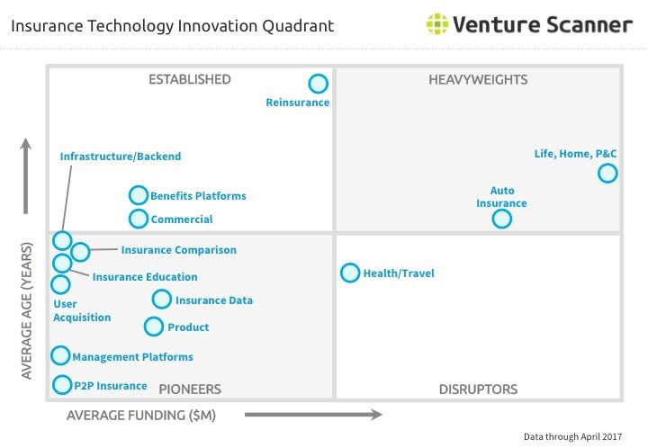 Which #tech pioneers will arrive in disrupters quadrant? https://www. venturescanner.com/blog/tags/#ins urtech &nbsp; …  @VentureScanner #insurance #IoT #AI #innovation #trend #data<br>http://pic.twitter.com/KGUbm3d2vD