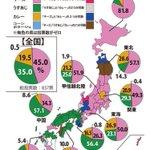 RT @sakkurusan: これみるとほんと、東日本はチーズ味。西日本はうす味ってのがハッキリす...