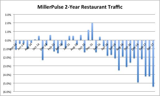 MillerPulse 2-Year #restaurant traffic trends over the last three years, in case any of you were feeling particularly bullish today. <br>http://pic.twitter.com/BrBiUg8Cv8