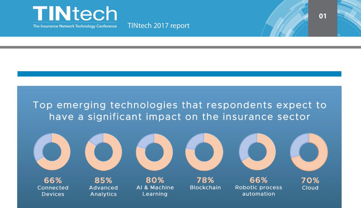 Survey #Trend Report: Inside the #Insurtech Revolution - #AI &amp; #ML is set to revolutionise the insurance industry  http://www. the-insurance-network.co.uk/wp-content/upl oads/2017/05/TINtech-2017-Report.pdf &nbsp; … <br>http://pic.twitter.com/pDxwAasrKg