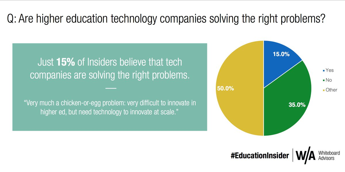 So @BBurnsEDU frequently points this out: #edtech doesn&#39;t listen to #highered on problems that need solving. Latest from #educationinsider<br>http://pic.twitter.com/47hOjlYivG