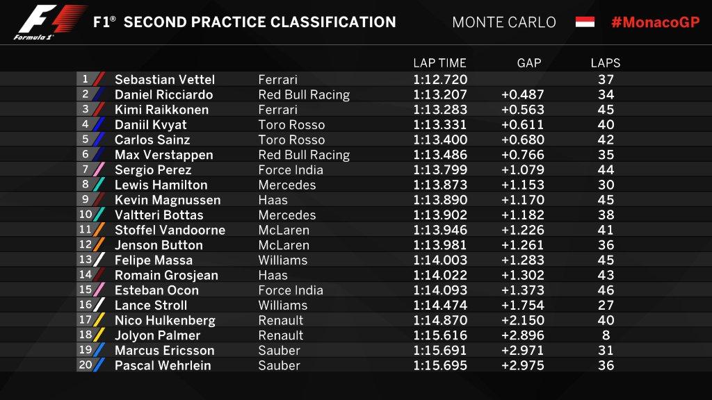 Entrenamientos libres 2 Gran Premio de Fórmula 1 Mónaco 2017 / Resultados