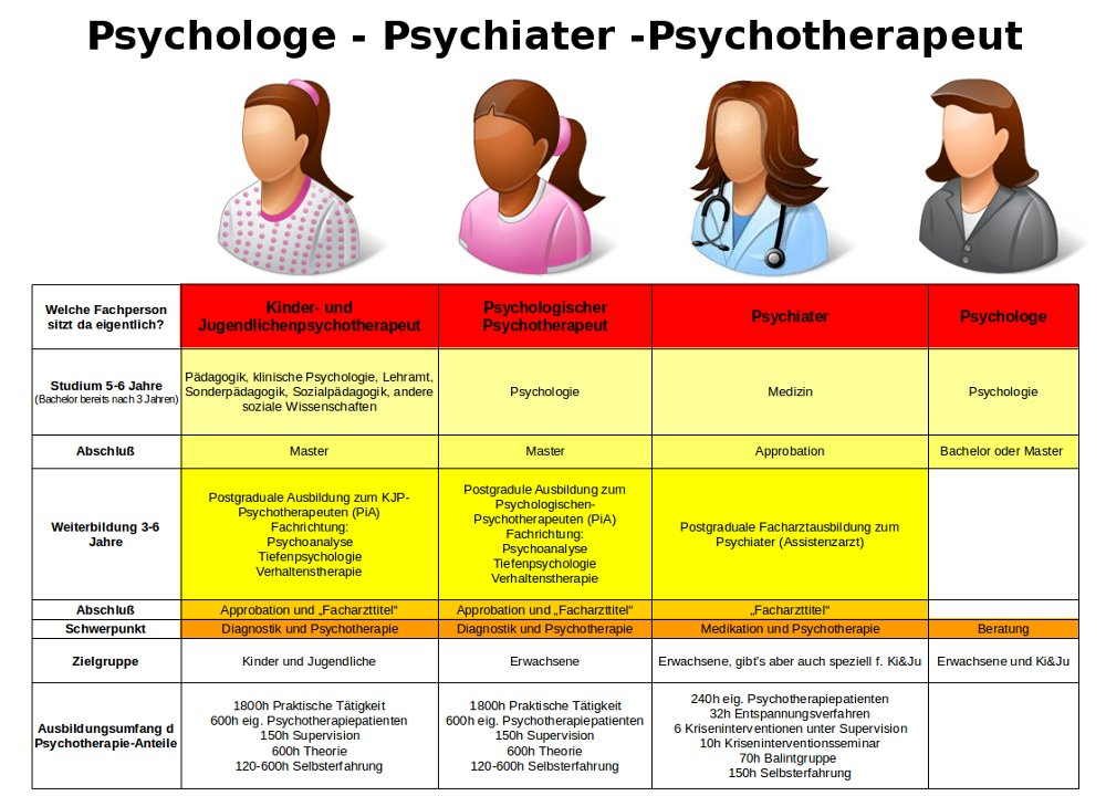 unterschied psychologe und psychiater