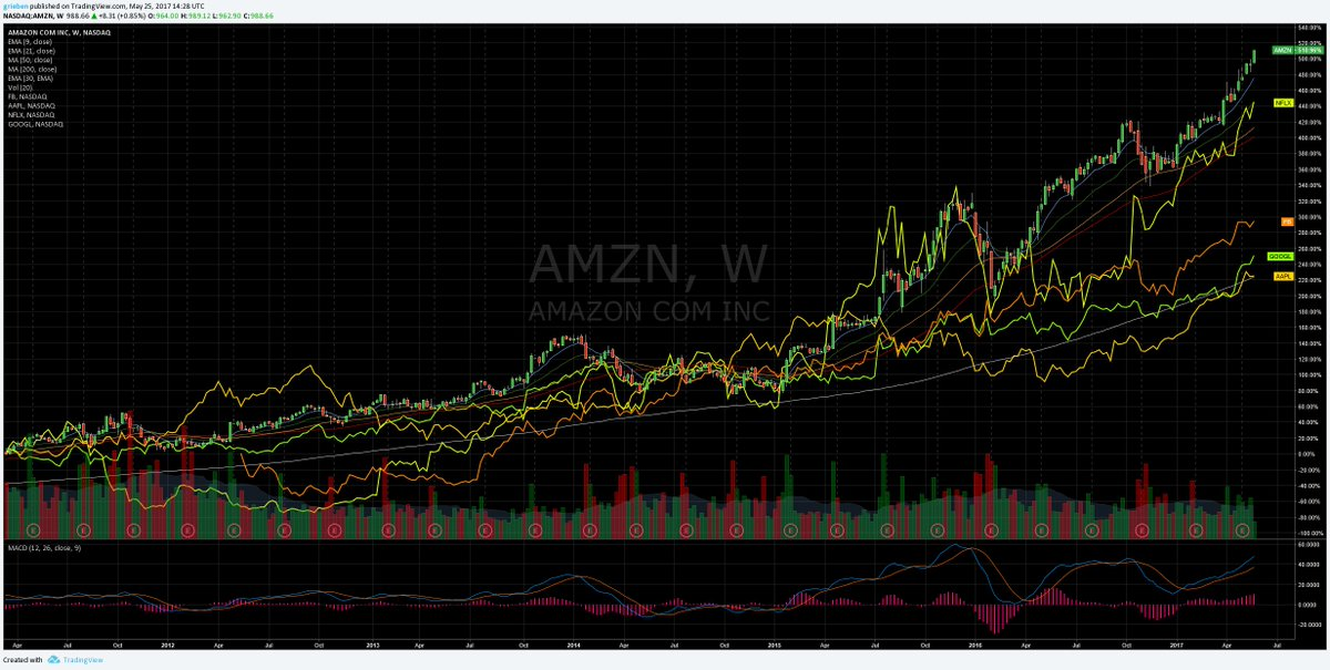 The stock market should just be called FAANG. $FB $AMZN $AAPL $NFLX $GOOGL #stocks <br>http://pic.twitter.com/zGWAgYx2Fp