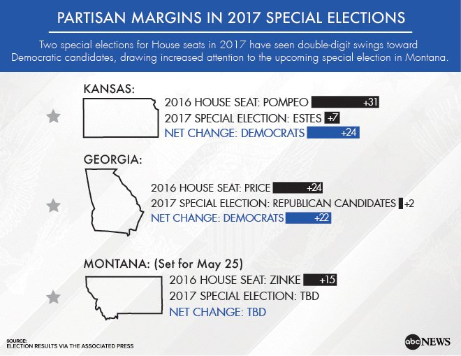 Republicans hope to hold Montana seat in special election after closer-than-expected battles in Kansas, Georgia https://t.co/mn3BpvdaGm