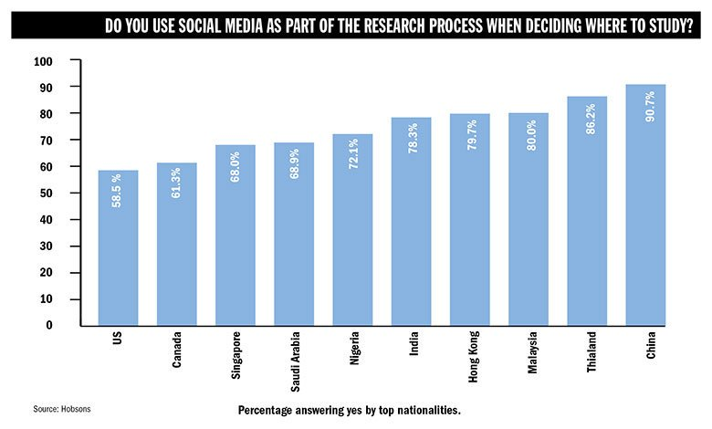 83% of prospective international students use #SocialMedia channels to research universities  http:// ow.ly/JvOv30bToRh  &nbsp;   reports @TimesHigherEd<br>http://pic.twitter.com/GiEKVaNenX