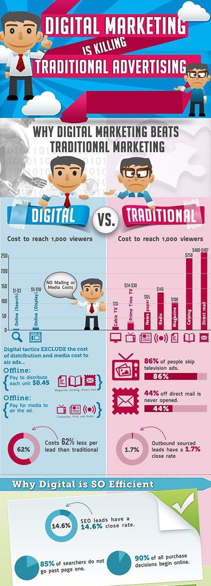 Why #DigitalMarketing Is Killing Traditional Marketing? [#GrowthHacking #Sales #SocialMedia #Marketing #SMM #Startup]<br>http://pic.twitter.com/hYKAuYex0f