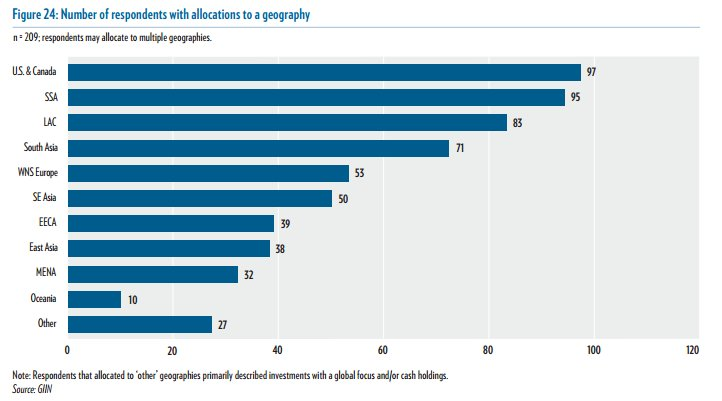 Where do investors make impact investments? View geographies where 209 #impact #investors allocate capital:  http:// ow.ly/UZ2S30bK7pa  &nbsp;   #impinv <br>http://pic.twitter.com/UBps3ojP92