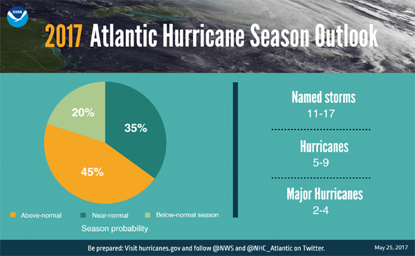 JUST IN: NOAA predicts an above-normal hurricane season with a 70% likelihood of 11 - 17 named storms of which 5 - 9 could become hurricanes