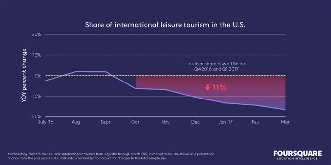 Travel to the US has dropped 11-16% since Pres. Trump took office, Foursquare data suggests.  https://t.co/GrPChQlfaC