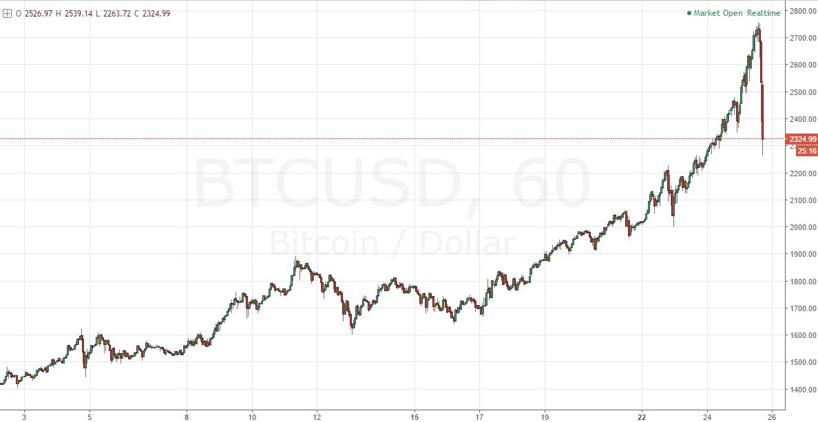 That fell apart pretty quickly... Here's a 60min chart of Bitcoin ($BTCUSD). Now down 17% from record high in 3hrs: https://t.co/orNE3w8aNF
