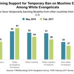 White evangelicals are only religious group exhibiting majority support for temporary ban on Muslims entering US. https://t.co/3ZG7PT7gnt