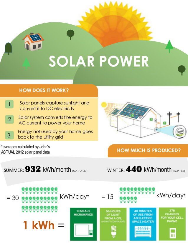 It is AMAZING how much #energy the #sun can produce!!   #solar #power #energy #solarpower #renewableenergy #fun #green #greenenergy #local <br>http://pic.twitter.com/qfMLESCYfD