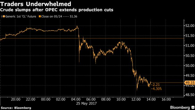 Oil Traders Fail to See the Bigger OPEC Picture https://t.co/KbPKa0frLv