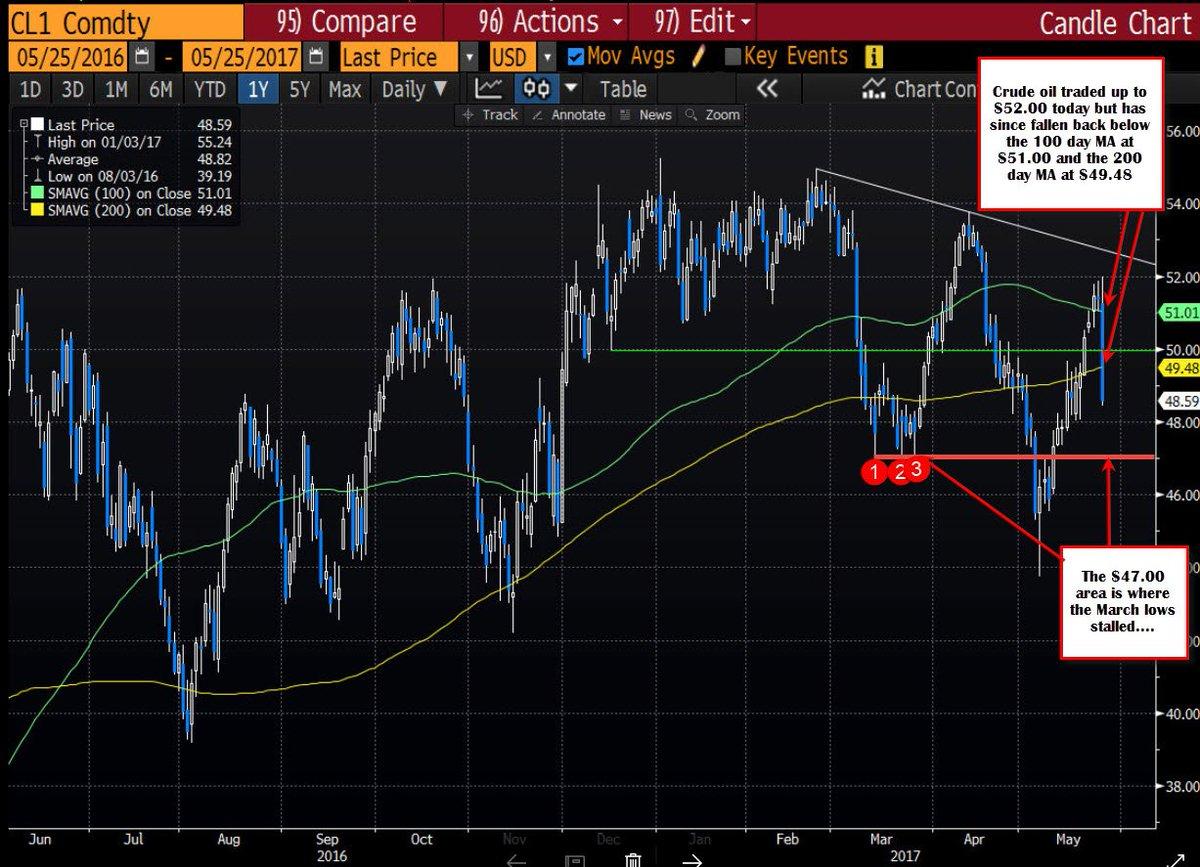 Forexlive crude oil