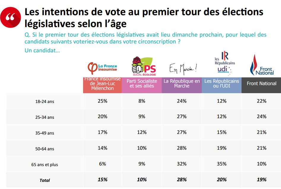 France: FI (LEFT) strongest party among young voters (Opinion Way poll). #Legislatives #Melenchon #Macron<br>http://pic.twitter.com/ih555DRpCB