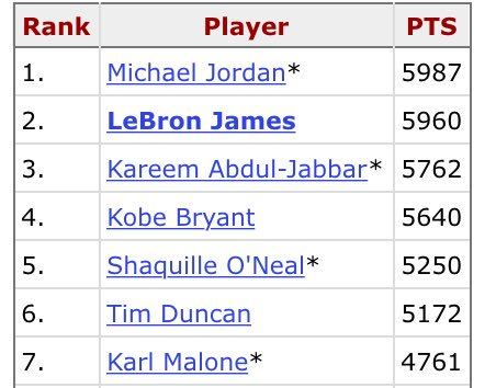 LeBron can pass Michael Jordan to become the all-time leading scorer in NBA postseason history with 28 points tonight: