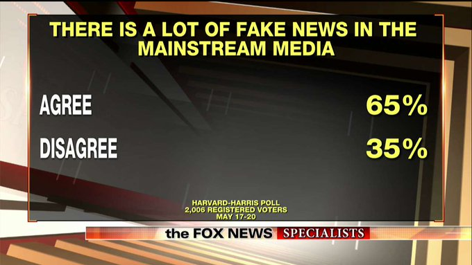 Poll: Majority of Americans Think Mainstream Media Publishes 'Fake News' @SpecialistsFNC https://t.co/rkD61wBTIf