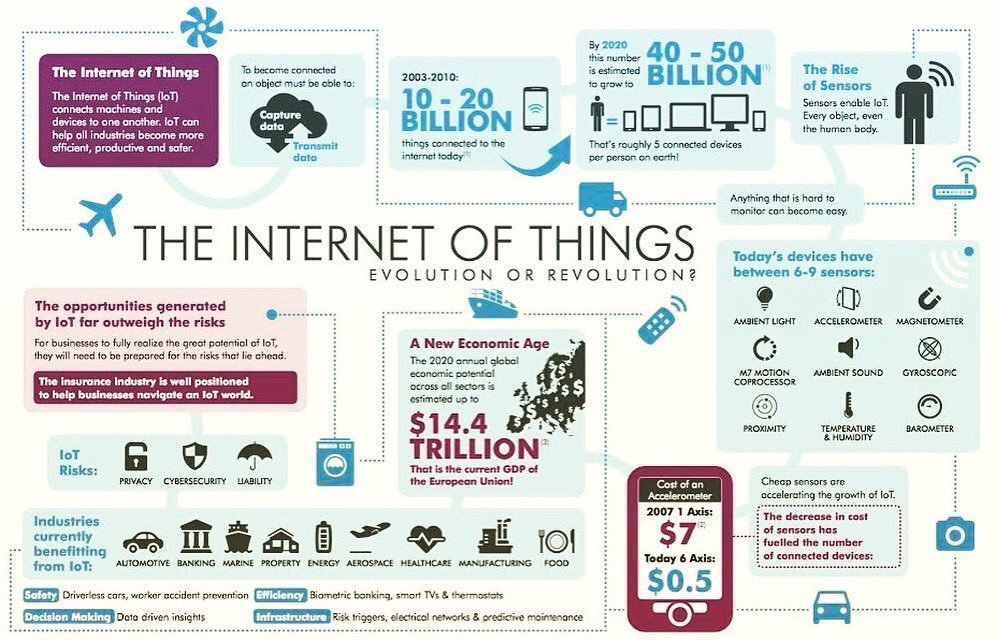 The evolution of #IoT #Infographic #SmartCity #MachineLearning #UX #technology #AI #bigdata v/ @Bharath_369 @BourseetTrading<br>http://pic.twitter.com/H9eaPJ13eO