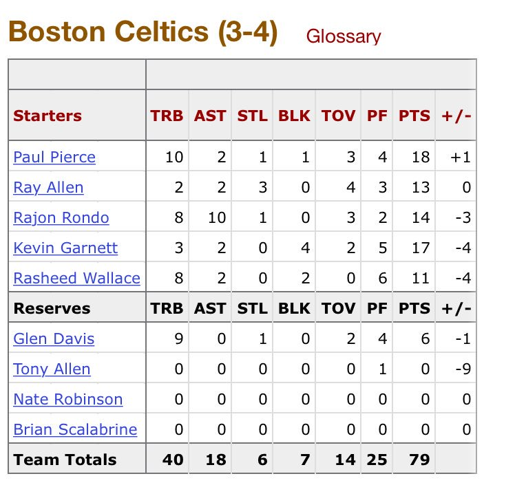 Box score from the last NBA Finals game that LeBron James did NOT play in...  (June 17, 2010)  https://t.co/ui27zOCWNa