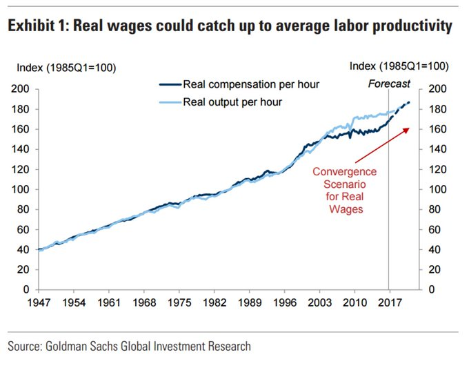 Goldman warns that wages are catching up to productivity gains and that could cut into company profits @LJKawa https://t.co/oFCPRJEehP