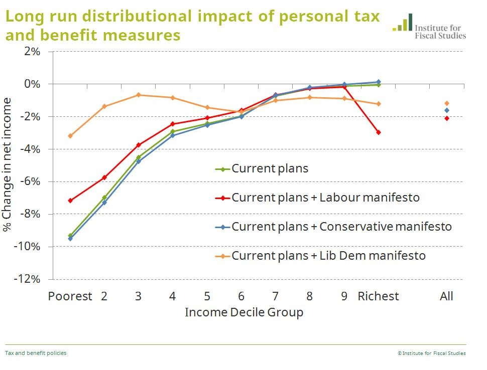 Distributional impact of personal tax and benefit changes to come: the parties compared, #GE2017 https://t.co/1hGdSlYlG4
