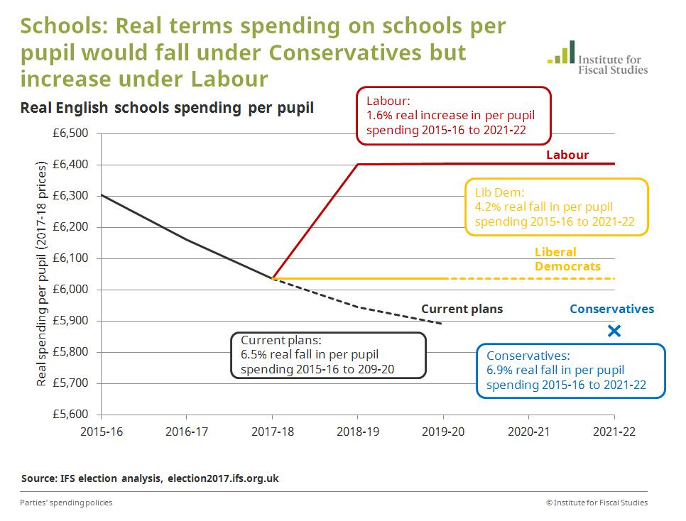 Real terms per pupil spending on schools would fall under Conservatives but increase under Labour, #GE2017 https://t.co/J0YgpqwfxL