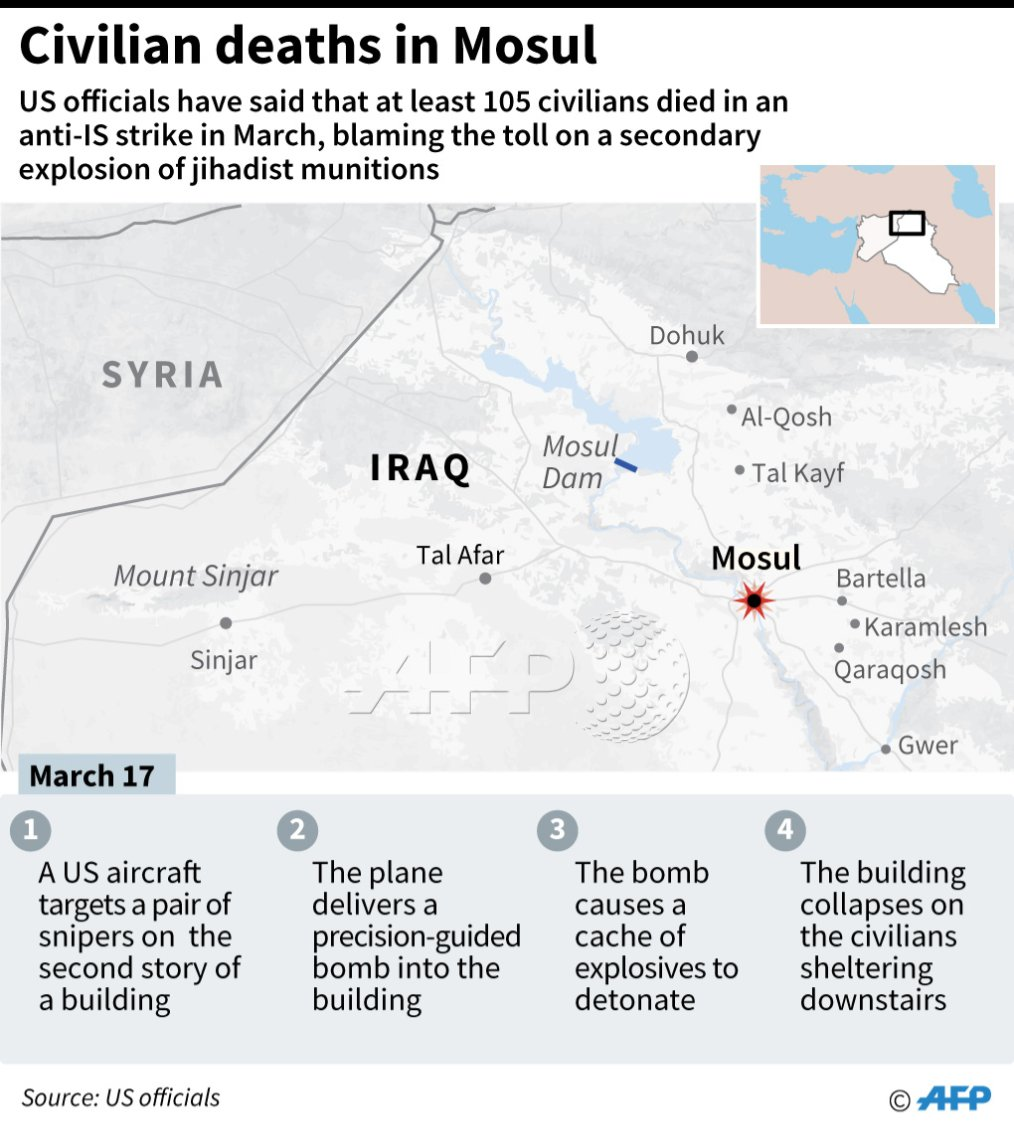 At least 105 civilians died in a US anti-IS strike in the Iraqi city of #Mosul in March, Pentagon probe finds https://t.co/36wUAGjJv5