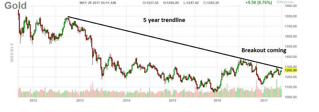 #Gold about to break 5 year trendline which will be extreme bullish going forward $GLD $GDX $ABX $GG $NEM https://t.co/es1x1UVmQT