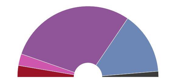#Sondage @opinionway #Legislatives 26/05 #FI #PCF 15% 30s #PS 10% 30s #REM #Modem #PRG 28% 330s #LR #UDI 20%160s #FN 19% 15s Autres 3% 12s <br>http://pic.twitter.com/fHmH1miAfc
