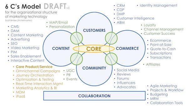 #seo #digitalmarketing  The #marketing #technology landscape is big, broad, and deep.  http:// bit.ly/2qZrKYD  &nbsp;  <br>http://pic.twitter.com/rLycOBBRqN