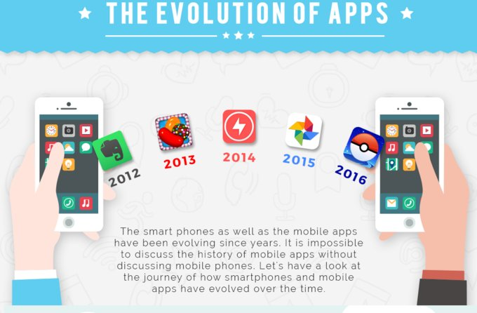 The evolution of #mobile #apps from #IBM Simon to #Snapchat #digital #socialmedia #defstar5 #makeyourownlane #Mpgvip  http://www. phonearena.com/news/Infograph ic-gives-a-sneak-peek-at-the-evolution-of-mobile-apps-from-IBM-Simon-to-Snapchat_id94476 &nbsp; … <br>http://pic.twitter.com/RFThbuQnYu
