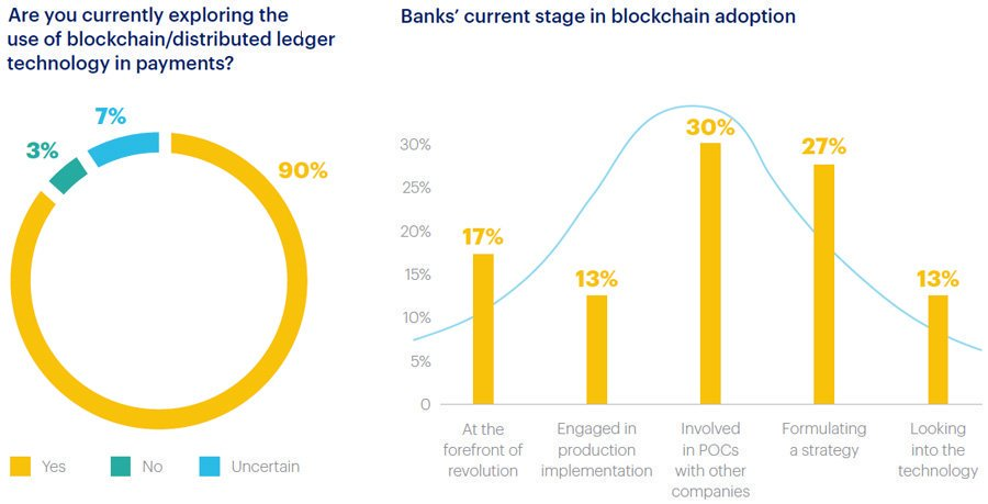 Benefits + use cases for #blockchain in #Banking interest from 90% sector execs #payments #VC #fintech  https:// goo.gl/ozXItx  &nbsp;   @DeepLearn007<br>http://pic.twitter.com/yOIqpbw9sT