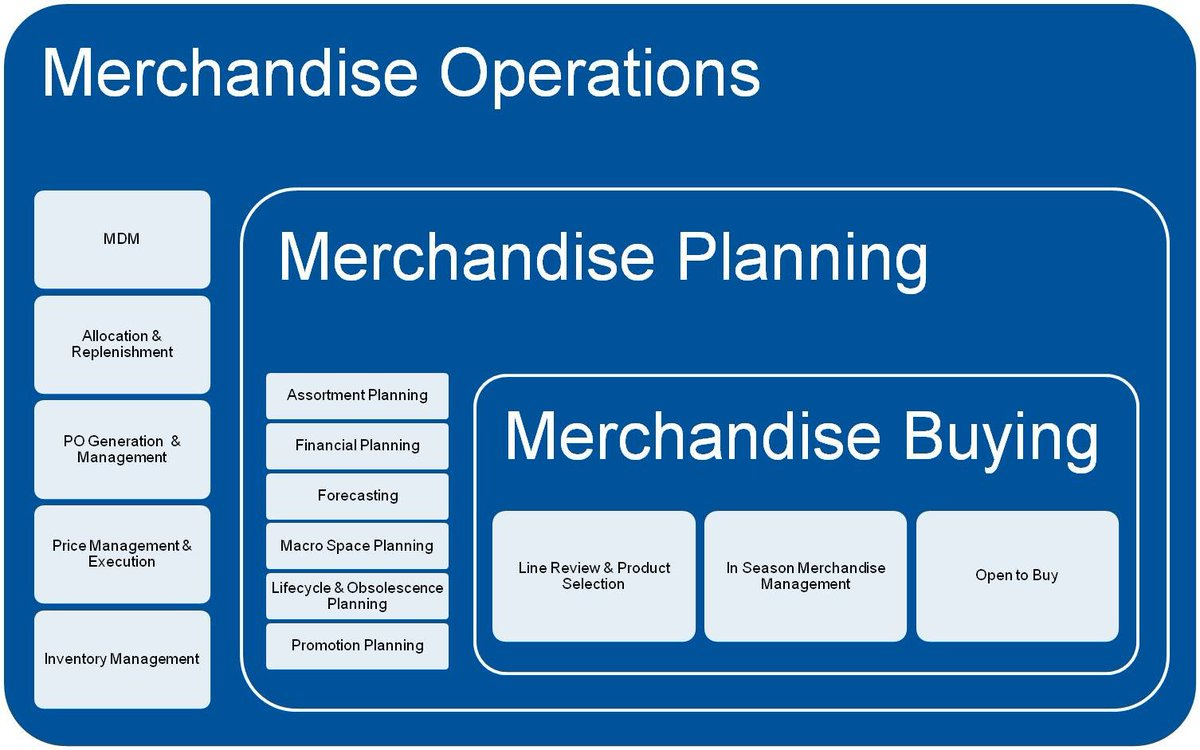 #Merchandiseplanning to assortment strategy, from product development to item planning, from forecasting to allocation and replenishment. <br>http://pic.twitter.com/r6HXerpvV5