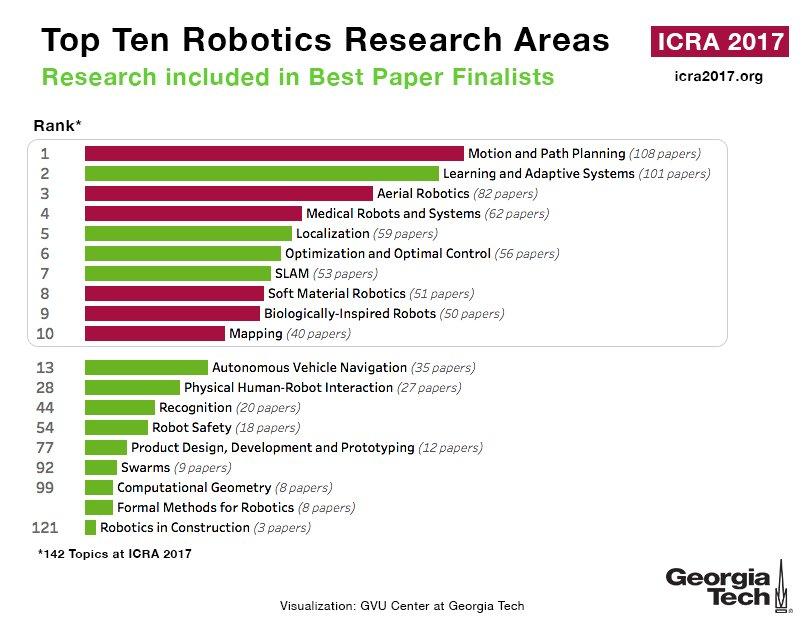 Unfortunatelydiscussed Ga Robots Research Paper