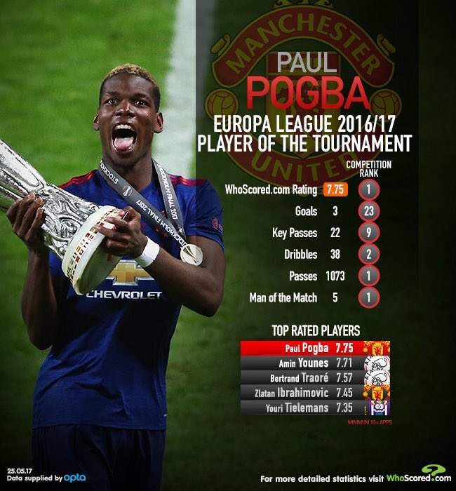 Paul Pogba is @WhoScored&#39;s Europa League Player of the Tournament. #MUFC <br>http://pic.twitter.com/GpuL88zxlK