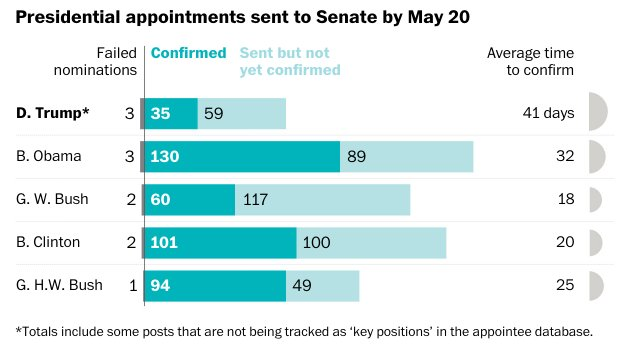 President Trump is dragging his feet on nominations, but the Senate is also taking longer to confirm his picks https://t.co/AdxKagx8PP