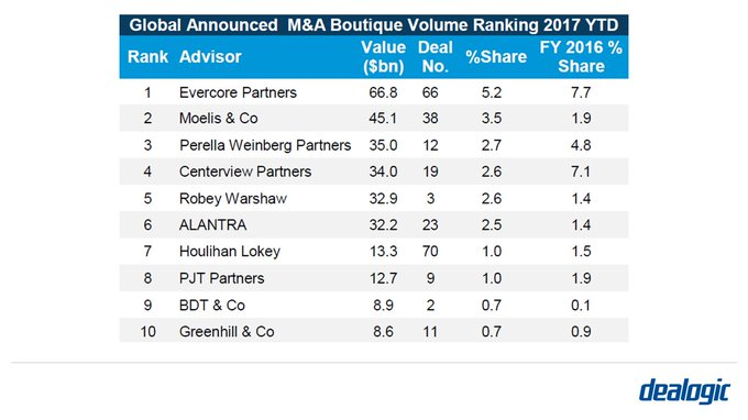Alantra ranks 6th in global announced M&A boutique advisor ranking https://t.co/yPOe3lTByB