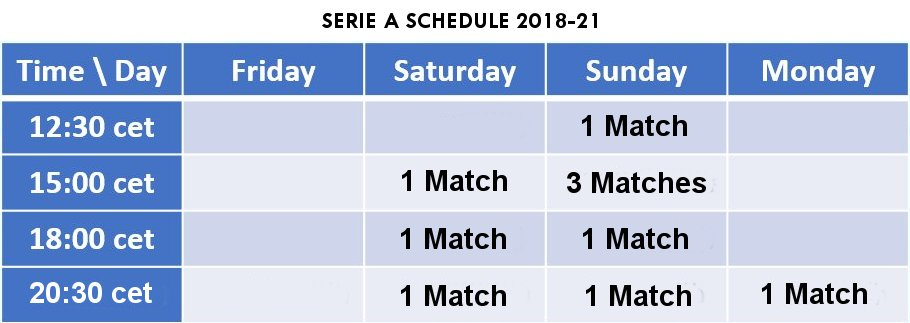 #SerieA kick-off time slots from 2018. Match on Monday instead of Friday,  Saturday afternoon &amp; Sunday early evening. Three Sun 3pm matches. <br>http://pic.twitter.com/KsSiQMOGjC